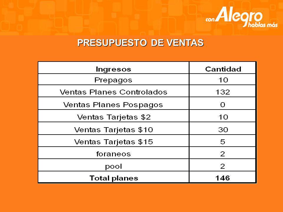 ANÁLISIS FINANCIERO - ECONÓMICO - SOCIAL - Cálculos financieros proyectados de acuerdo a los datos obtenidos de Alegro con respecto a la inversión. -