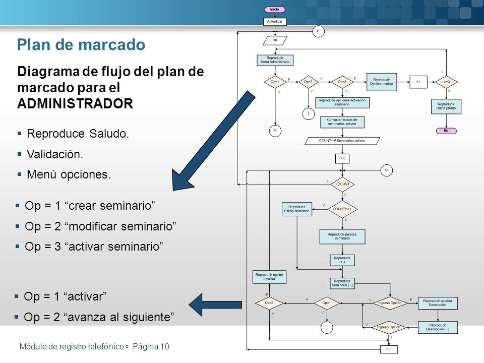 Módulo de registro telefónico Página 10 Plan de marcado Reproduce Saludo. Validación. Menú opciones. Diagrama de flujo del plan de marcado para el ADM