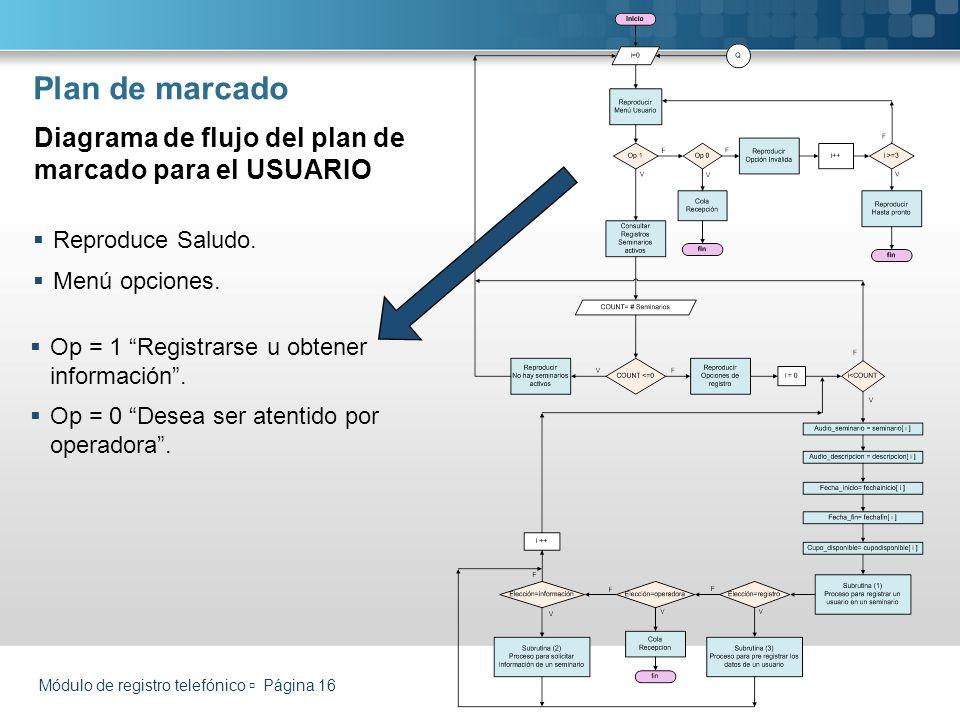 Módulo de registro telefónico Página 16 Plan de marcado Reproduce Saludo. Menú opciones. Diagrama de flujo del plan de marcado para el USUARIO Op = 1