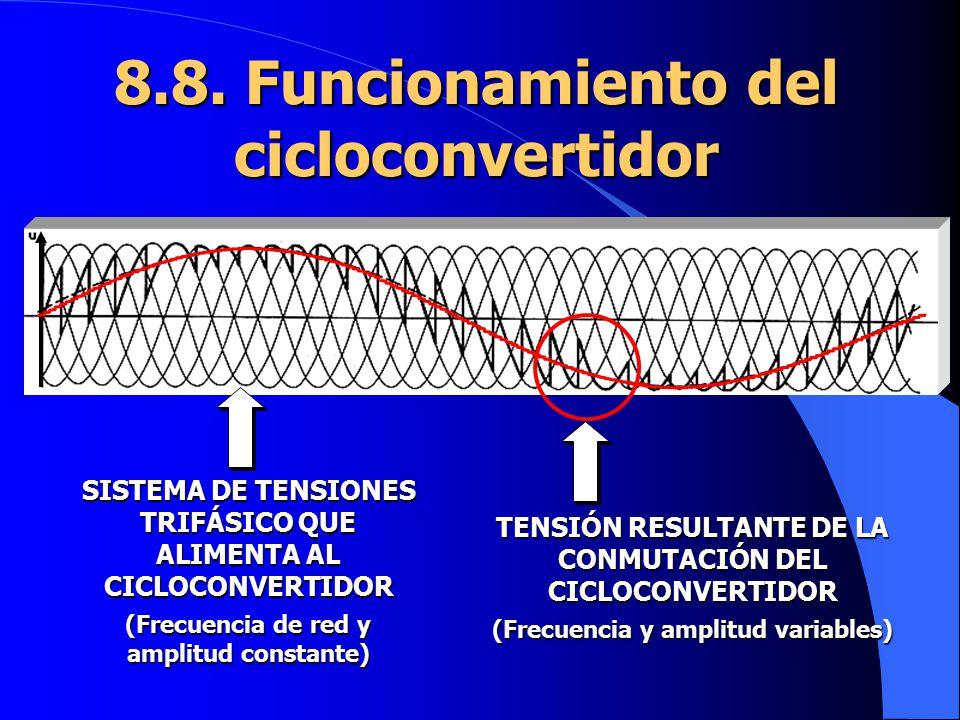 8.8. Funcionamiento del cicloconvertidor SISTEMA DE TENSIONES TRIFÁSICO QUE ALIMENTA AL CICLOCONVERTIDOR (Frecuencia de red y amplitud constante) TENS