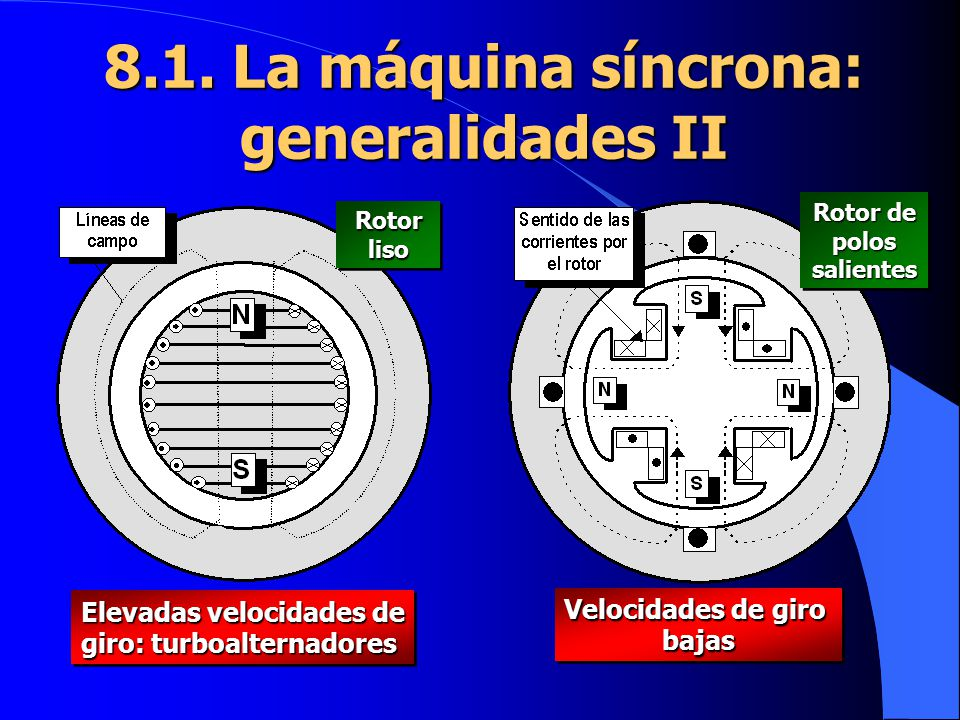 8.1. La máquina síncrona: generalidades II Elevadas velocidades de giro: turboalternadores Elevadas velocidades de giro: turboalternadores Velocidades