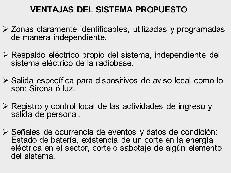 VENTAJAS DEL SISTEMA PROPUESTO Zonas claramente identificables, utilizadas y programadas de manera independiente.