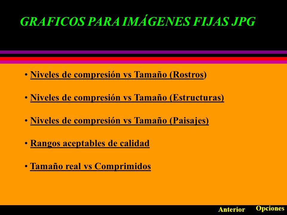 COMPRESION PARA IMÁGENES FIJAS CODIFICADOR ENTROPICO: HUFFMAN Anterior Opciones Gráficos Si se tiene las siguientes ocurrencias dentro de un texto: A : 15 B : 7 C : 6 D : 6 E :5 Se puede formar el siguiente árbol: A : 0 B : 100 C : 101 D : 110 E :111 P3(24) P1(11) P2(13) B(7) A(15) P4(39) C(6)D(6) E(5) CABE = 1010100111
