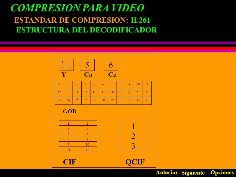 COMPRESION PARA VIDEO ESTANDAR DE COMPRESION: H.261 Estándar de compresión en sistemas de video- conferencia.