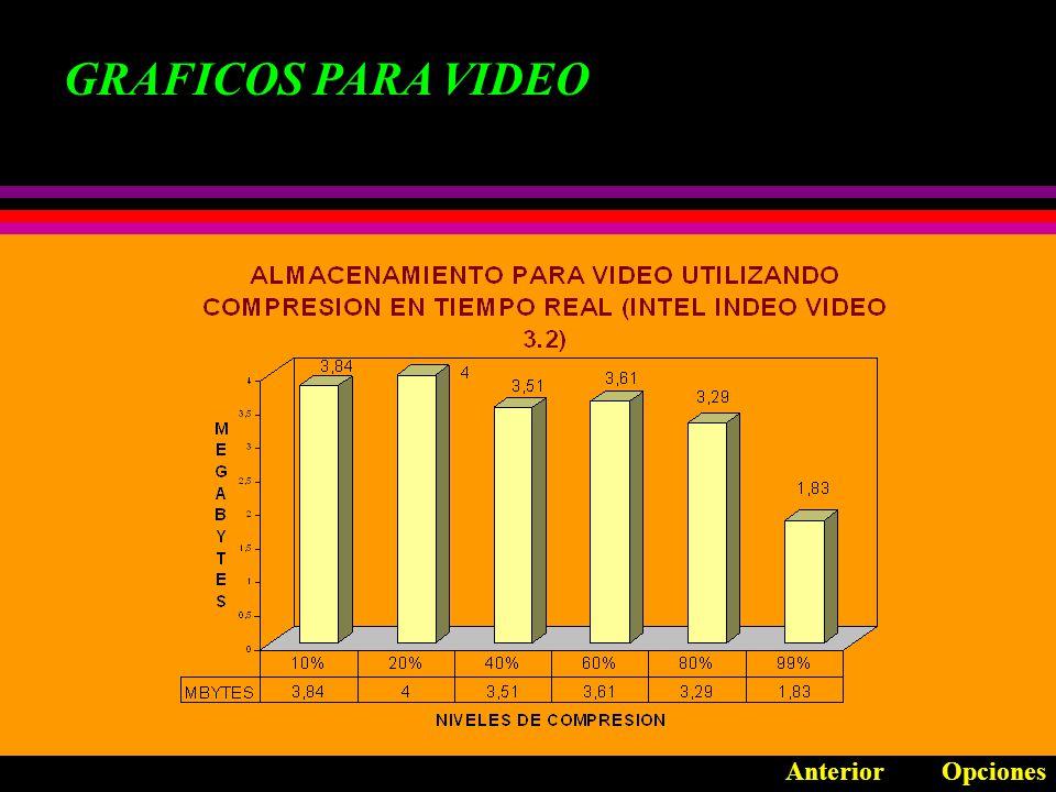 GRAFICOS PARA VIDEO OpcionesAnterior Compresión durante la captura (Intel Indeo Video R3.2) Compresión durante la captura (Intel Indeo Video Raw) Compresión durante la producción Calidad vs Almacenamiento Tiempo de compresión por esquema