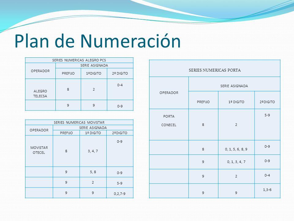 Plan de Numeración SERIES NUMERICAS ALEGRO PCS OPERADOR SERIE ASIGNADA PREFIJO1ºDIGITO2º DIGITO ALEGRO TELECSA 82 0-4 99 0-9 SERIES NUMERICAS MOVISTAR OPERADOR SERIE ASIGNADA PREFIJO1º DIGITO2ºDIGITO MOVISTAR OTECEL 83, 4, 7 0-9 95, 8 0-9 92 5-9 99 0,2,7-9 SERIES NUMERICAS PORTA OPERADOR SERIE ASIGNADA PREFIJO1º DIGITO2ºDIGITO PORTA CONECEL 82 5-9 80, 1, 5, 6, 8, 9 0-9 90, 1, 3, 4, 7 0-9 92 0-4 99 1,3-6