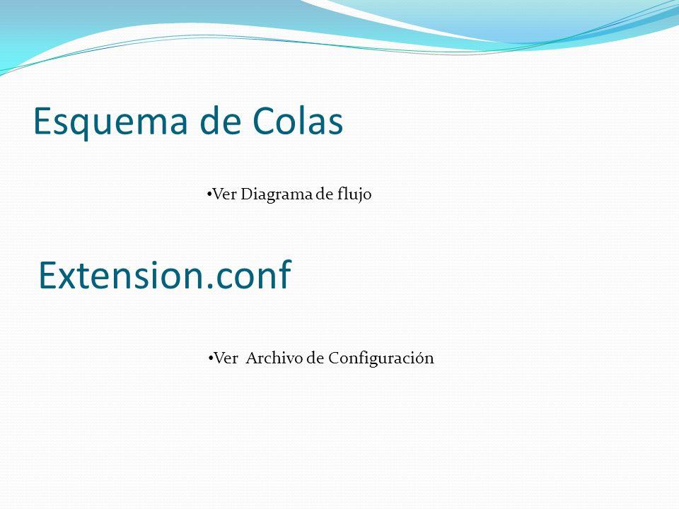 Esquema de Colas Ver Diagrama de flujo Extension.conf Ver Archivo de Configuración Ver Archivo de Configuración