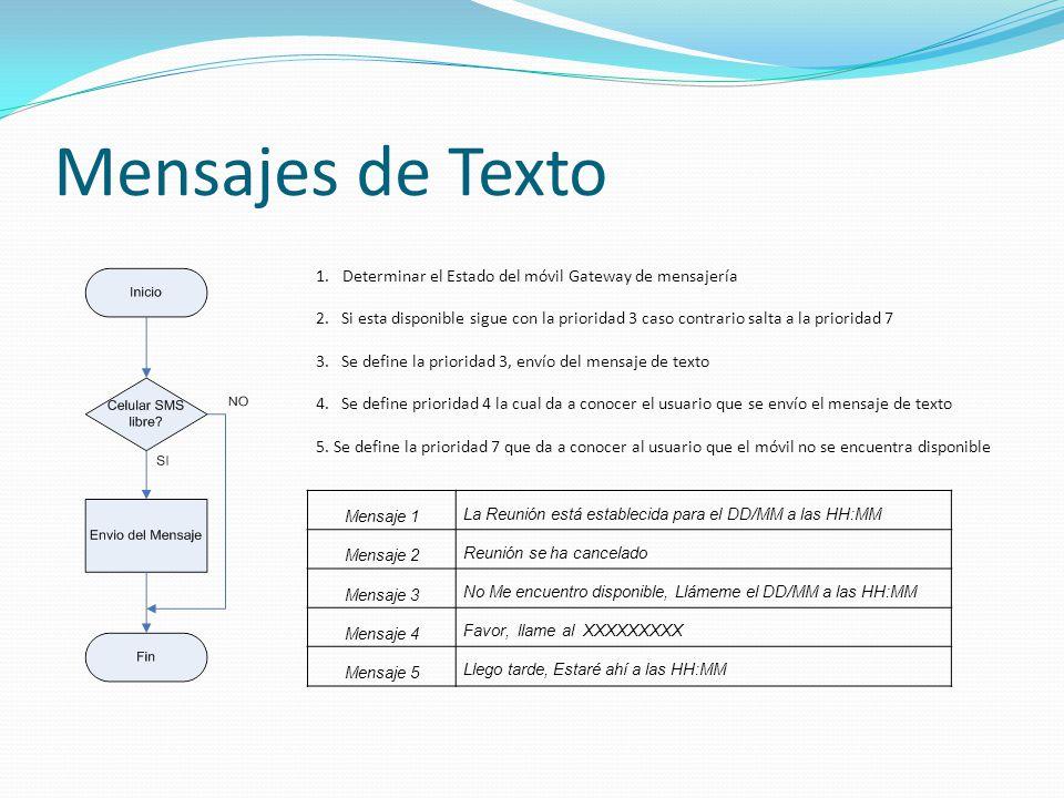 Mensajes de Texto 1.Determinar el Estado del móvil Gateway de mensajería 2.