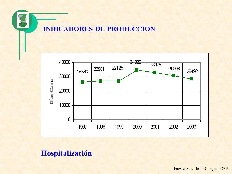 INDICADORES DE PRODUCCION Hospitalización Fuente. Servicio de Computo CRP