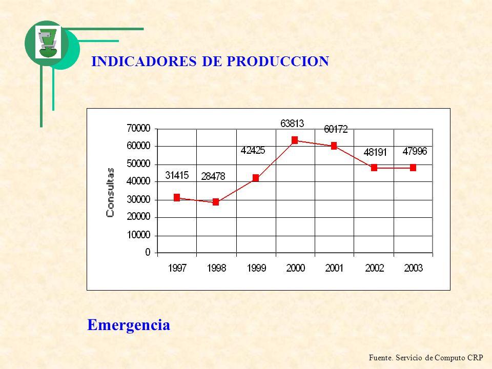 INDICADORES DE PRODUCCION Emergencia Fuente. Servicio de Computo CRP