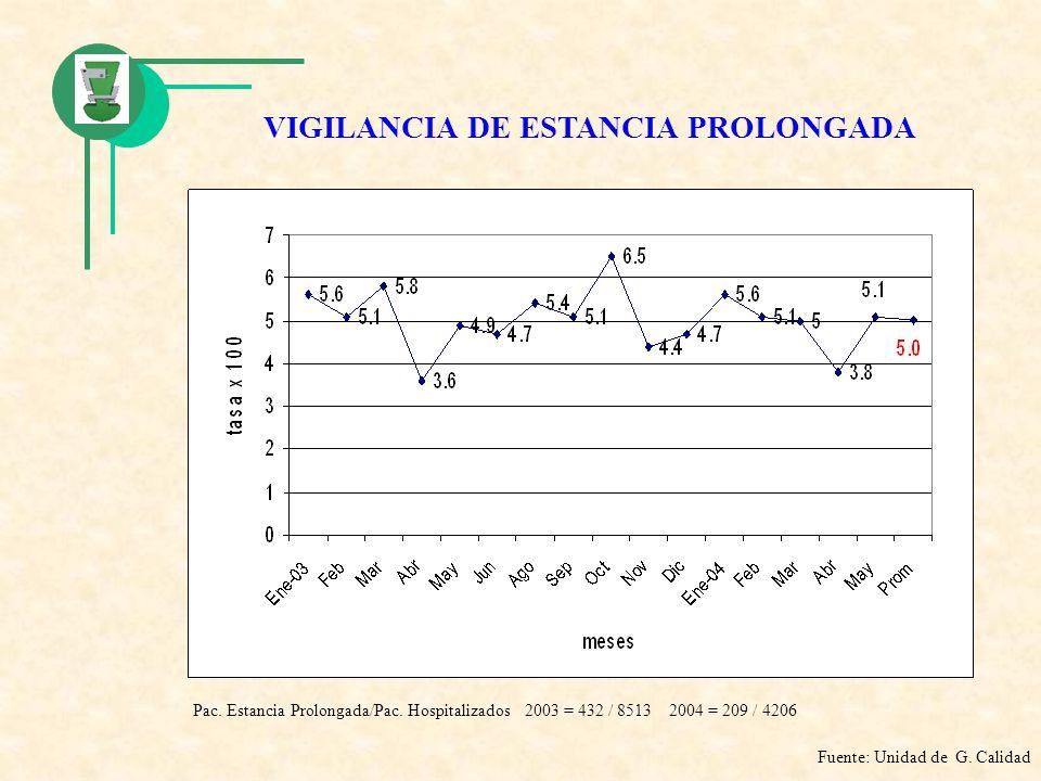 VIGILANCIA DE ESTANCIA PROLONGADA Fuente: Unidad de G. Calidad Pac. Estancia Prolongada/Pac. Hospitalizados 2003 = 432 / 8513 2004 = 209 / 4206
