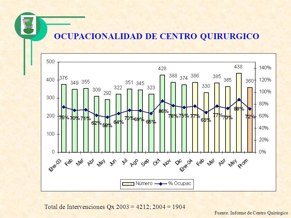 OCUPACIONALIDAD DE CENTRO QUIRURGICO Fuente. Informe de Centro Quirúrgico Total de Intervenciones Qx 2003 = 4212; 2004 = 1904