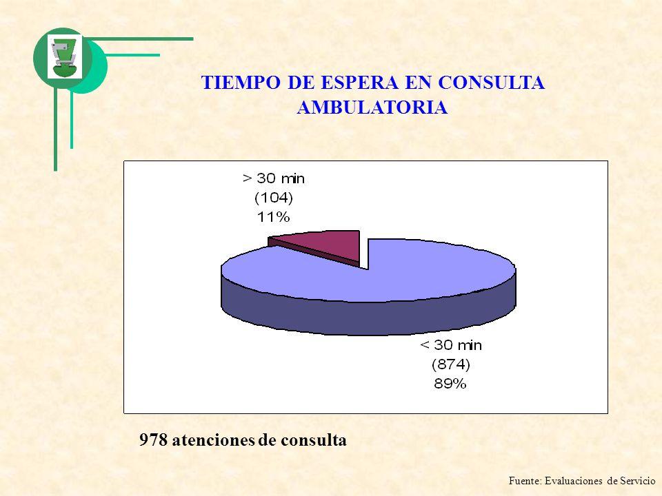TIEMPO DE ESPERA EN CONSULTA AMBULATORIA Fuente: Evaluaciones de Servicio 978 atenciones de consulta