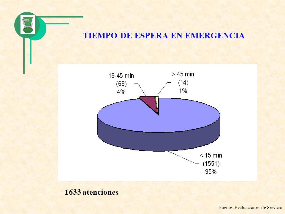 TIEMPO DE ESPERA EN EMERGENCIA Fuente: Evaluaciones de Servicio 1633 atenciones