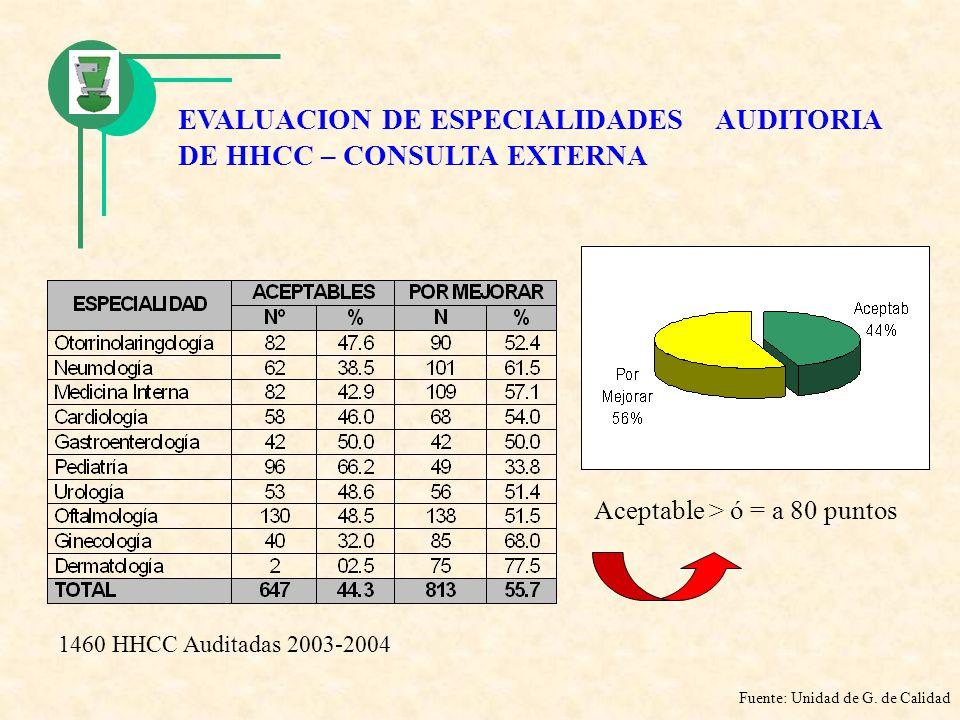 EVALUACION DE ESPECIALIDADES AUDITORIA DE HHCC – CONSULTA EXTERNA Aceptable > ó = a 80 puntos Fuente: Unidad de G. de Calidad 1460 HHCC Auditadas 2003