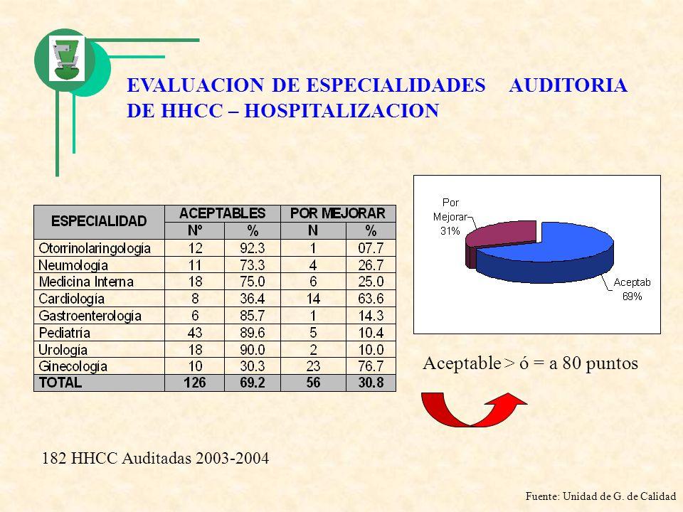 EVALUACION DE ESPECIALIDADES AUDITORIA DE HHCC – HOSPITALIZACION Aceptable > ó = a 80 puntos Fuente: Unidad de G. de Calidad 182 HHCC Auditadas 2003-2