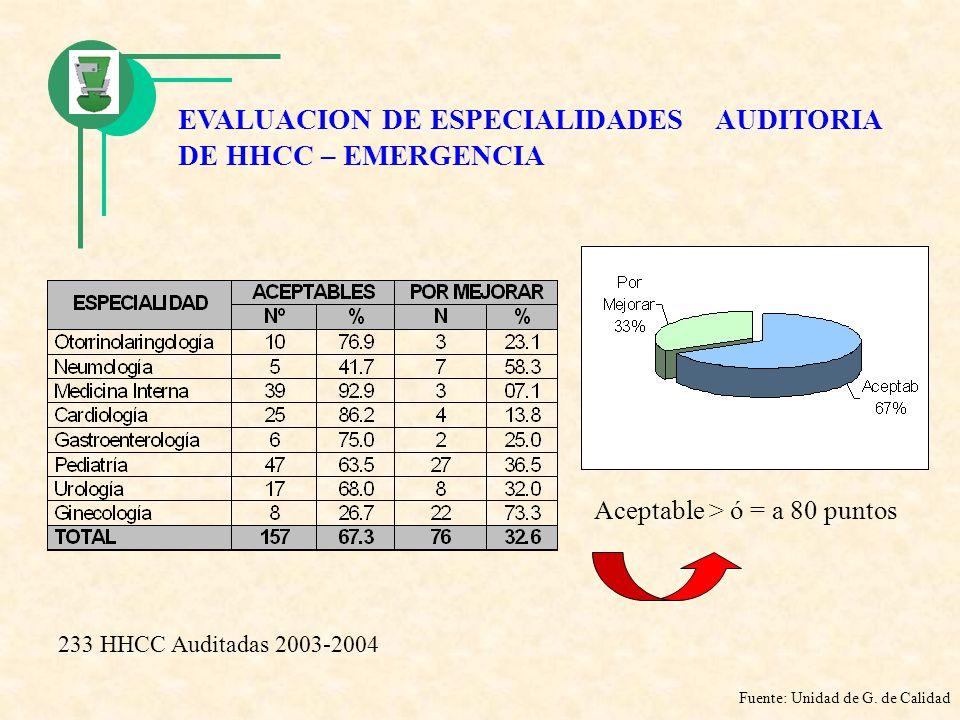 EVALUACION DE ESPECIALIDADES AUDITORIA DE HHCC – EMERGENCIA Aceptable > ó = a 80 puntos Fuente: Unidad de G. de Calidad 233 HHCC Auditadas 2003-2004
