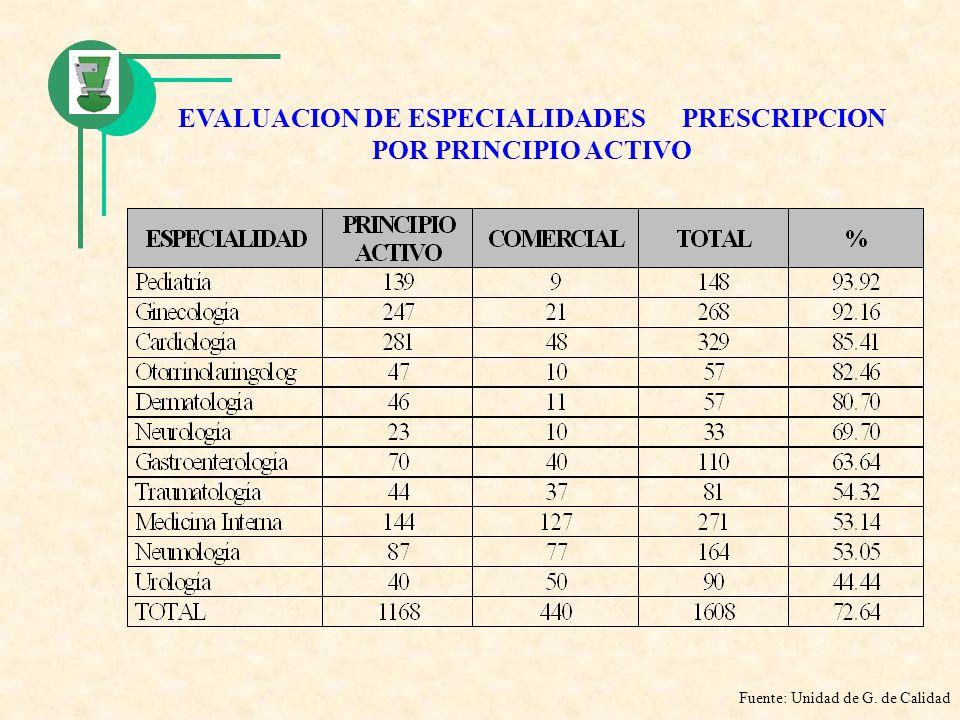 EVALUACION DE ESPECIALIDADES PRESCRIPCION POR PRINCIPIO ACTIVO Fuente: Unidad de G. de Calidad