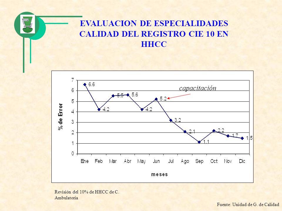 EVALUACION DE ESPECIALIDADES CALIDAD DEL REGISTRO CIE 10 EN HHCC capacitación Fuente: Unidad de G. de Calidad Revisión del 10% de HHCC de C. Ambulator