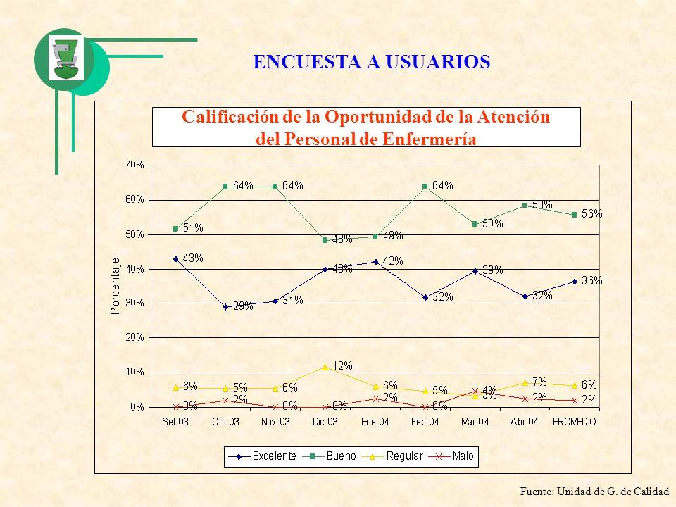 Calificación de la Oportunidad de la Atención del Personal de Enfermería Fuente: Unidad de G. de Calidad ENCUESTA A USUARIOS