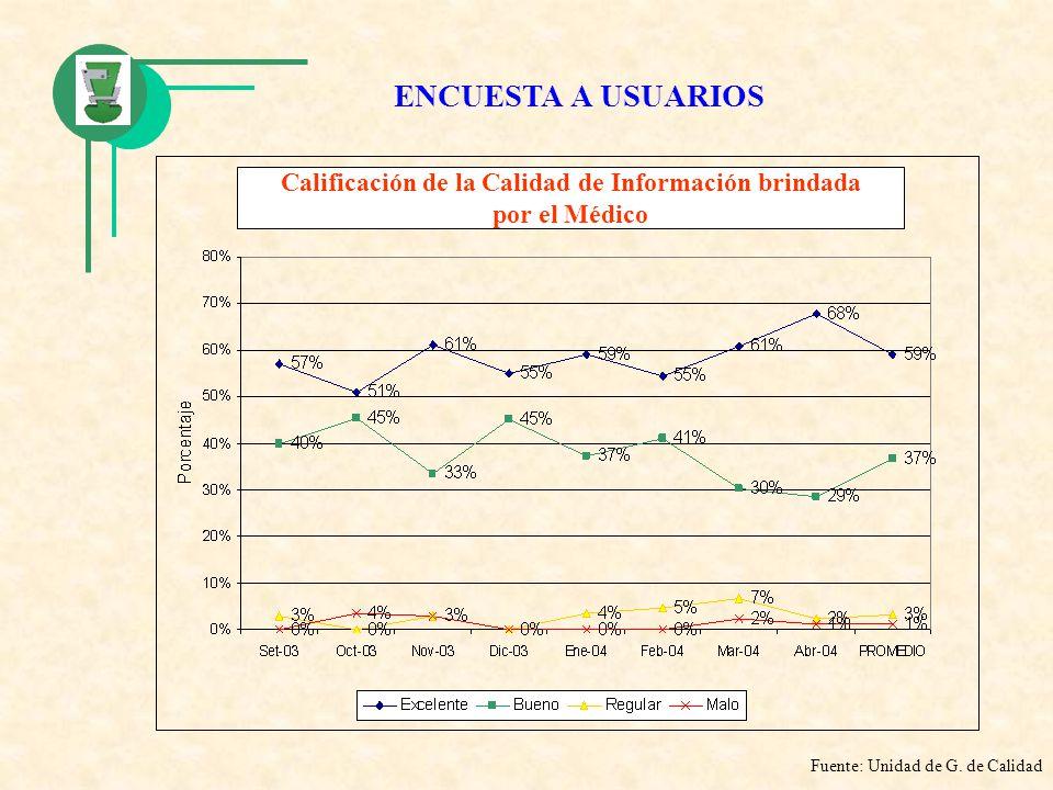Calificación de la Calidad de Información brindada por el Médico Fuente: Unidad de G. de Calidad ENCUESTA A USUARIOS