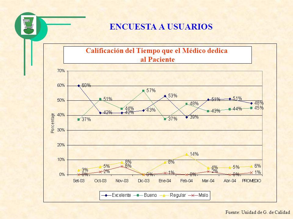 Calificación del Tiempo que el Médico dedica al Paciente Fuente: Unidad de G. de Calidad ENCUESTA A USUARIOS