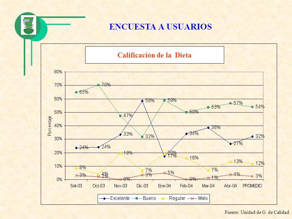Calificación de la Dieta Fuente: Unidad de G. de Calidad ENCUESTA A USUARIOS