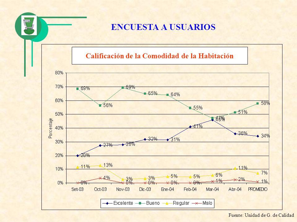 Calificación de la Comodidad de la Habitación Fuente: Unidad de G. de Calidad ENCUESTA A USUARIOS