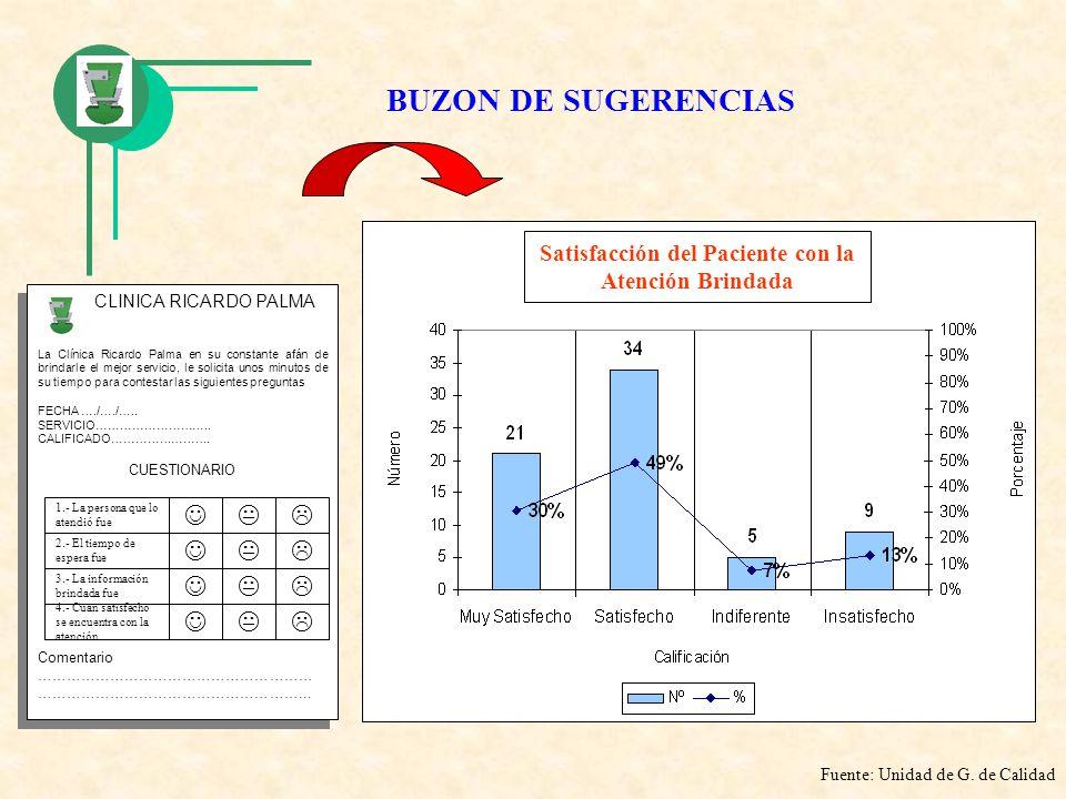 BUZON DE SUGERENCIAS CLINICA RICARDO PALMA La Clínica Ricardo Palma en su constante afán de brindarle el mejor servicio, le solicita unos minutos de s