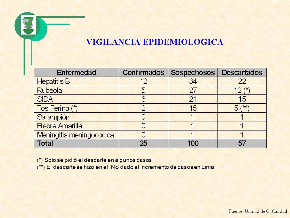 VIGILANCIA EPIDEMIOLOGICA (*) Sólo se pidió el descarte en algunos casos (**) El descarte se hizo en el INS dado el incremento de casos en Lima Fuente