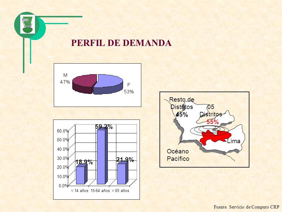 PERFIL DE DEMANDA 18.9% 59.2% 21.9% 0.0% 10.0% 20.0% 30.0% 40.0% 50.0% 60.0% < 14 años15-64 años> 65 años 05 Distritos 55% Océano Pacífico Lima Resto
