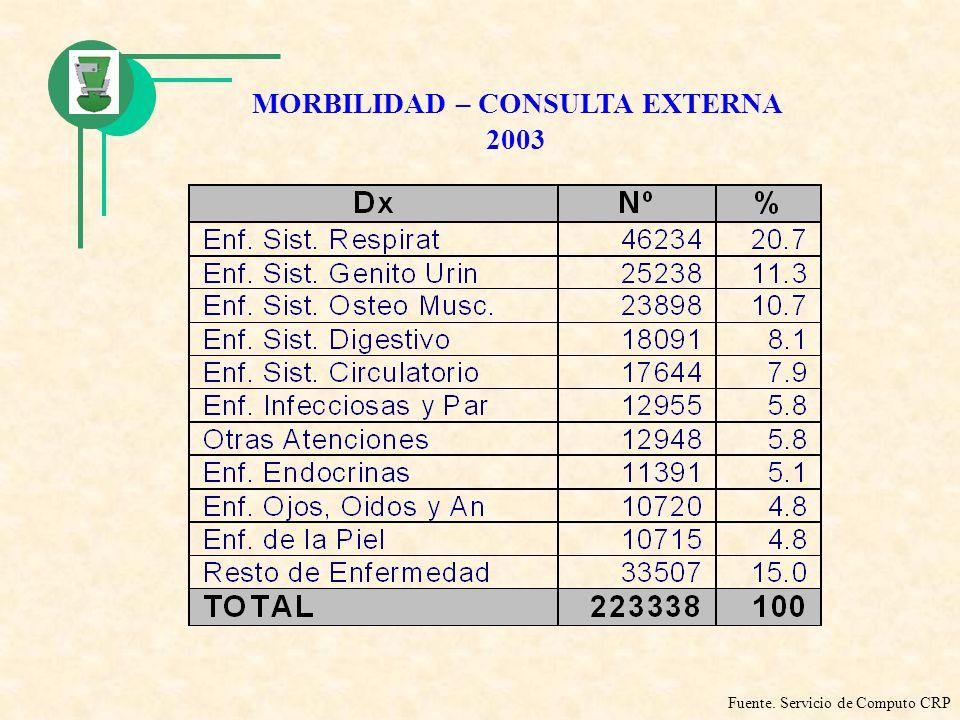 MORBILIDAD – CONSULTA EXTERNA 2003 Fuente. Servicio de Computo CRP
