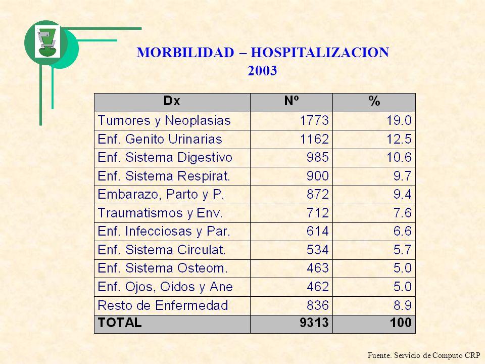 MORBILIDAD – HOSPITALIZACION 2003 Fuente. Servicio de Computo CRP
