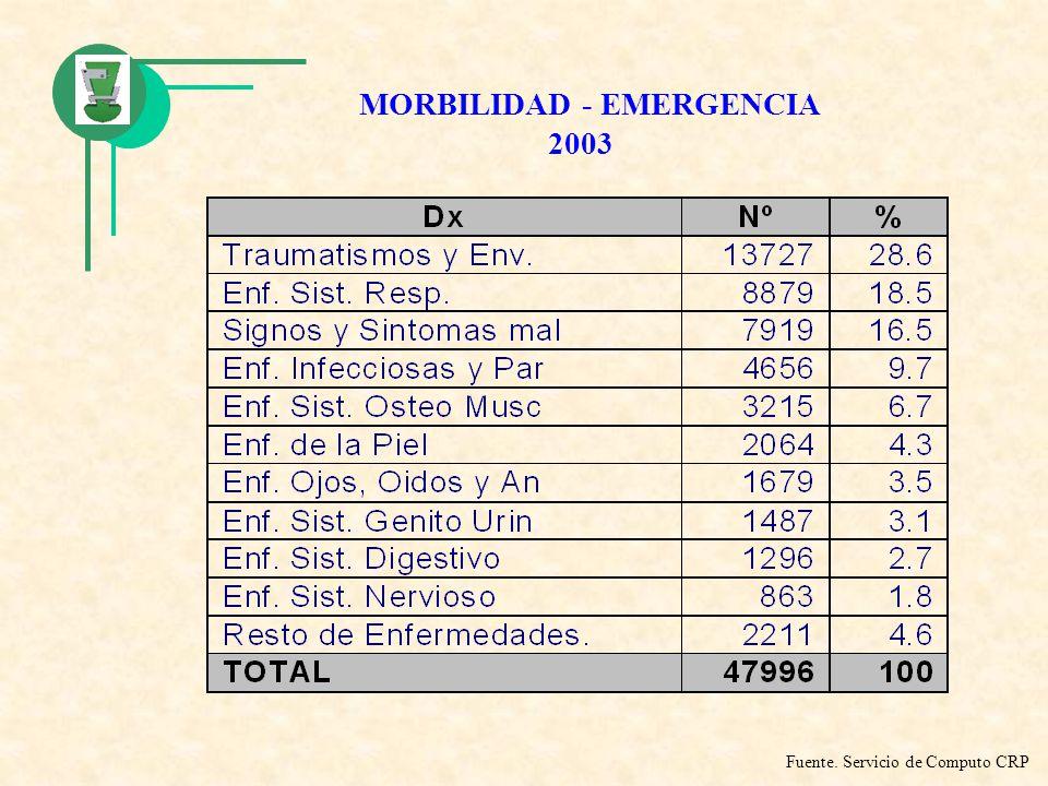 MORBILIDAD - EMERGENCIA 2003 Fuente. Servicio de Computo CRP