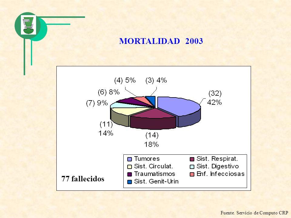 MORTALIDAD 2003 Fuente. Servicio de Computo CRP 77 fallecidos
