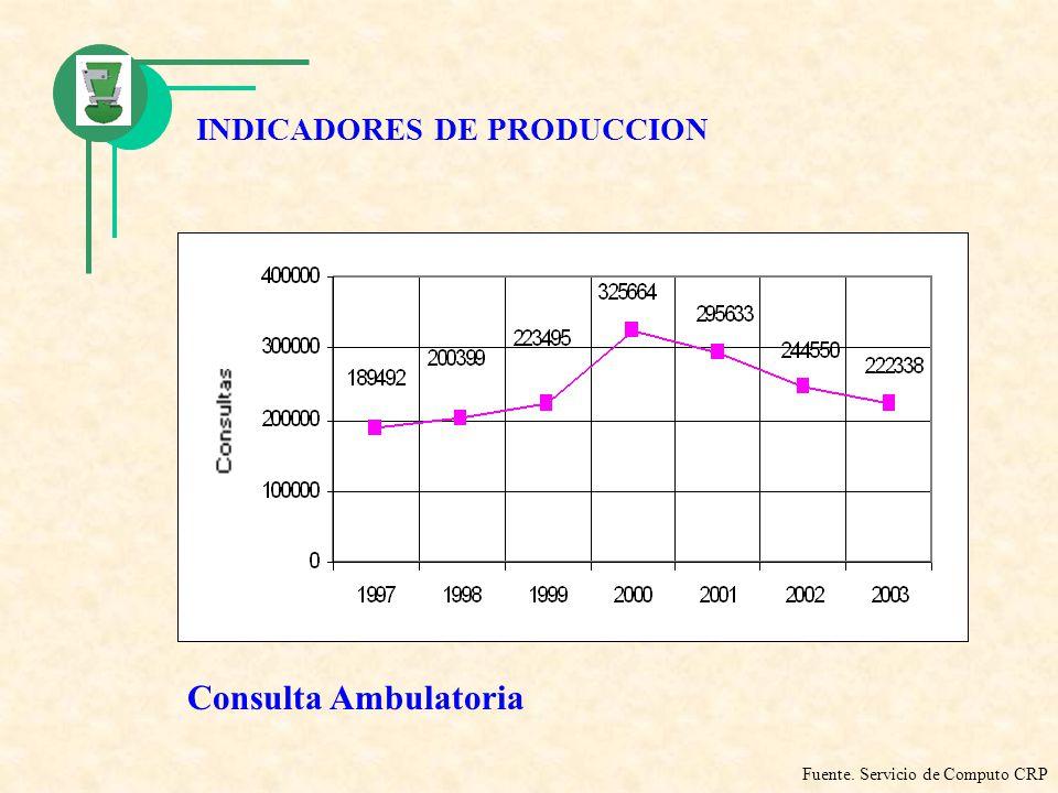 INDICADORES DE PRODUCCION Consulta Ambulatoria Fuente. Servicio de Computo CRP