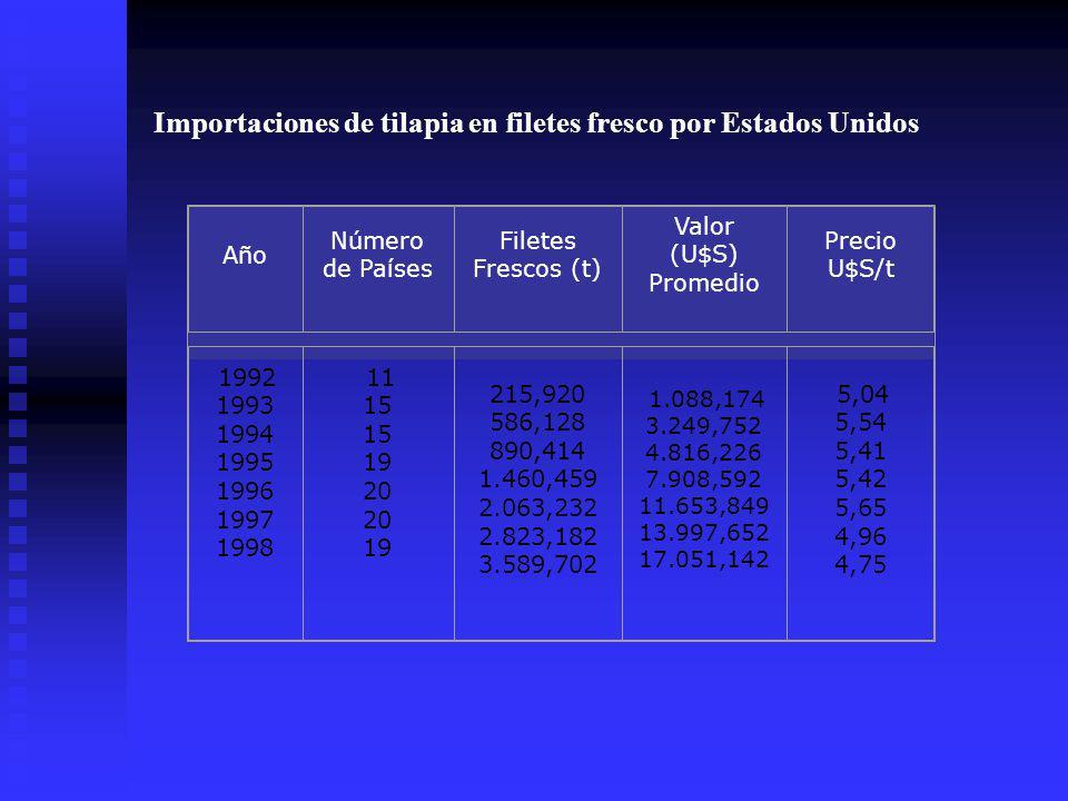 Importaciones de tilapia en filetes fresco por Estados Unidos Año Número de Países Filetes Frescos (t) Valor (U$S) Promedio Precio U$S/t 1992 1993 199