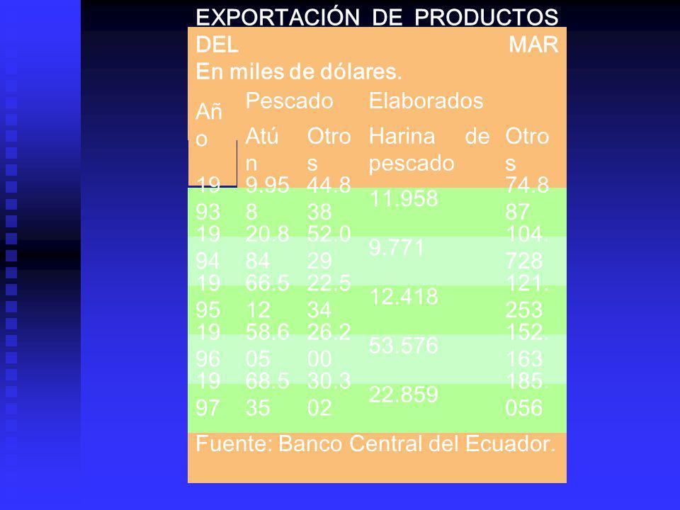 EXPORTACIÓN DE PRODUCTOS DEL MAR En miles de dólares. Añ o PescadoElaborados Atú n Otro s Harina de pescado Otro s 19 93 9.95 8 44.8 38 11.958 74.8 87