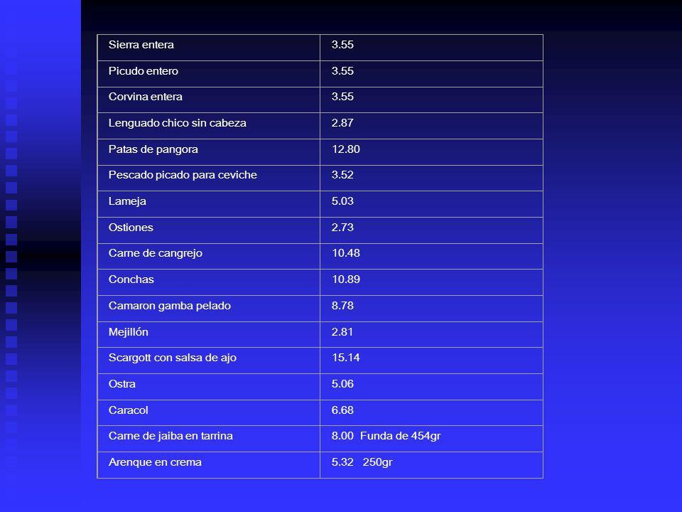 Sierra entera3.55 Picudo entero3.55 Corvina entera3.55 Lenguado chico sin cabeza2.87 Patas de pangora12.80 Pescado picado para ceviche3.52 Lameja5.03