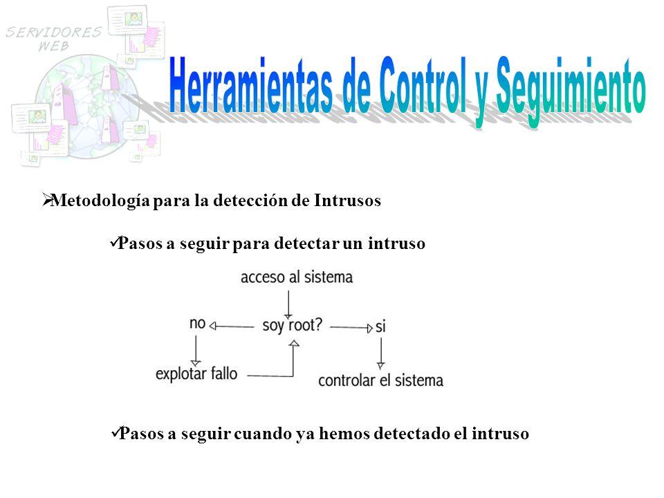 Metodología para la detección de Intrusos Pasos a seguir para detectar un intruso Pasos a seguir cuando ya hemos detectado el intruso