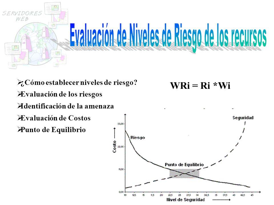¿Cómo establecer niveles de riesgo? Evaluación de los riesgos Identificación de la amenaza Evaluación de Costos Punto de Equilibrio WRi = Ri *Wi