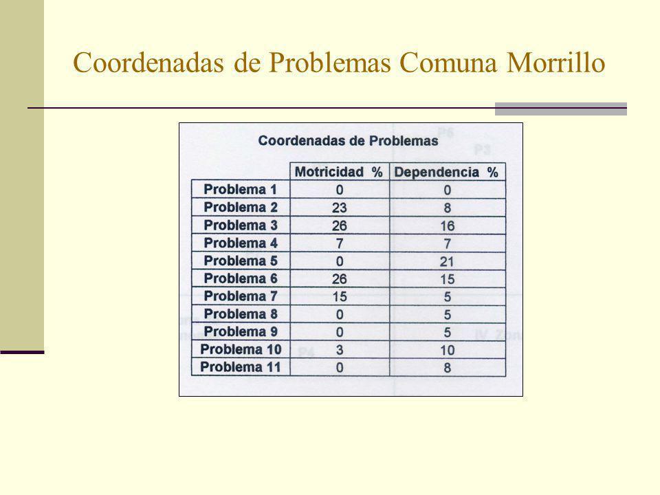 Coordenadas de Problemas Comuna Morrillo