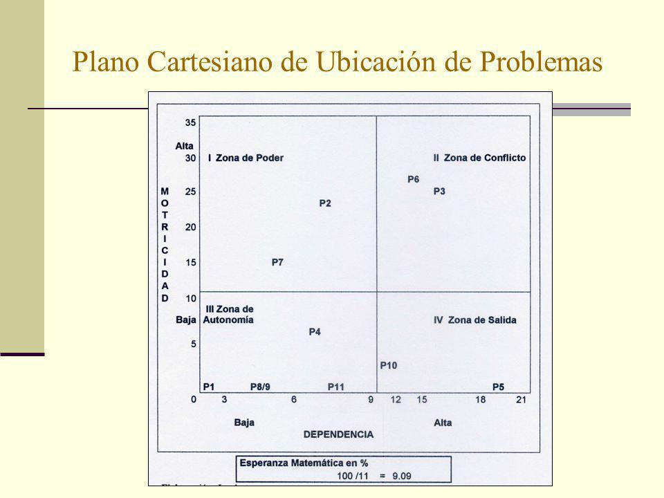 Plano Cartesiano de Ubicación de Problemas