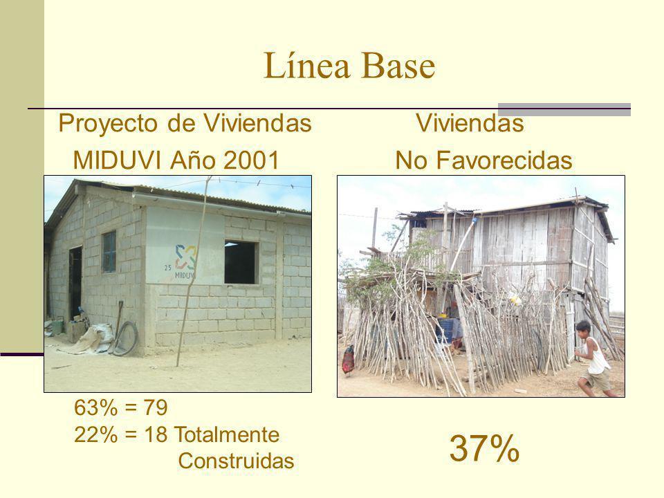 Línea Base Proyecto de Viviendas Viviendas MIDUVI Año 2001 No Favorecidas 63% = 79 22% = 18 Totalmente Construidas 37%