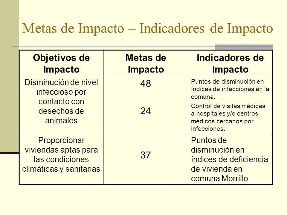 Metas de Impacto – Indicadores de Impacto Objetivos de Impacto Metas de Impacto Indicadores de Impacto Disminución de nivel infeccioso por contacto co