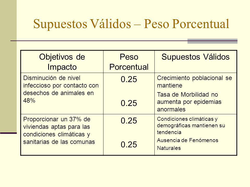 Supuestos Válidos – Peso Porcentual Objetivos de Impacto Peso Porcentual Supuestos Válidos Disminución de nivel infeccioso por contacto con desechos d