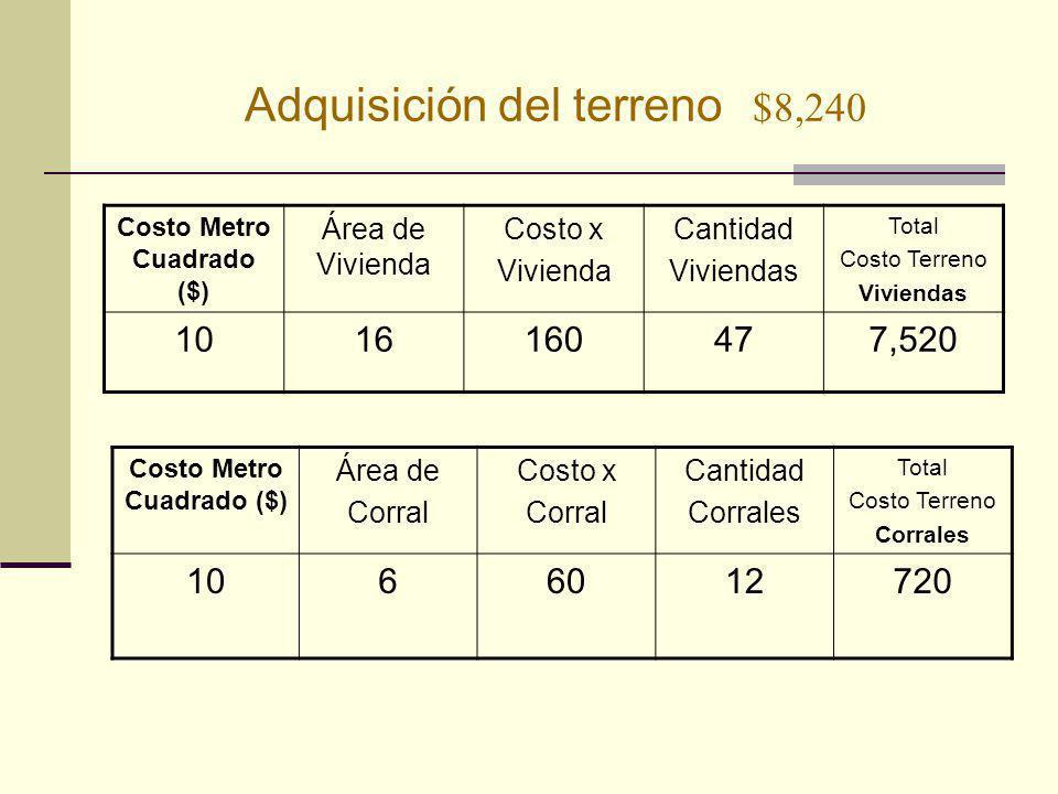 Adquisición del terreno $8,240 Costo Metro Cuadrado ($) Área de Vivienda Costo x Vivienda Cantidad Viviendas Total Costo Terreno Viviendas 1016160477,