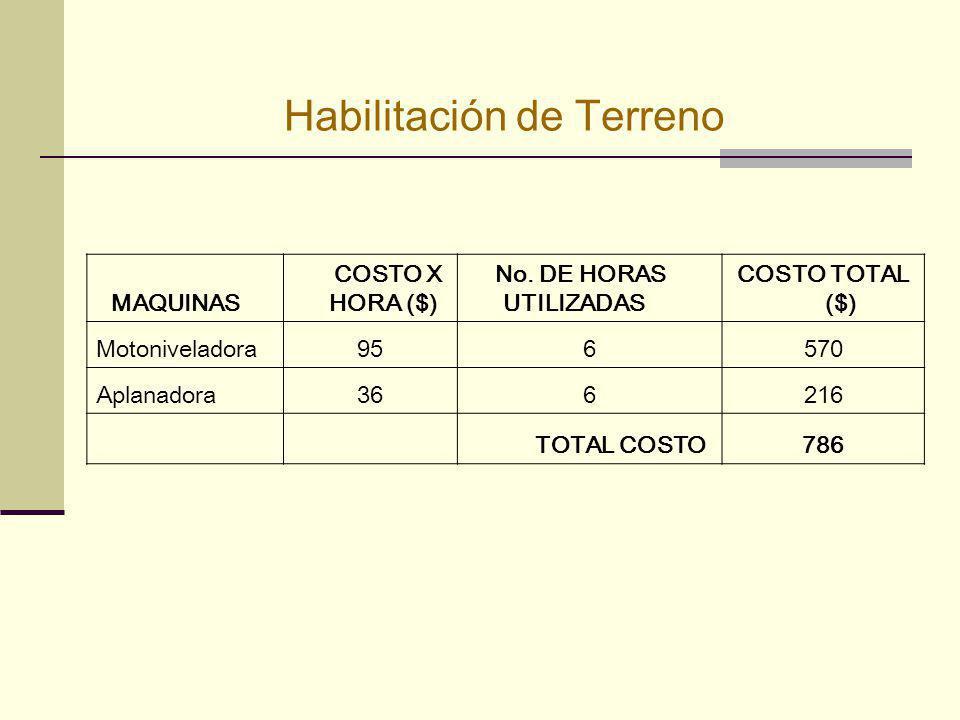 Habilitación de Terreno MAQUINAS COSTO X HORA ($) No. DE HORAS UTILIZADAS COSTO TOTAL ($) Motoniveladora956570 Aplanadora366216 TOTAL COSTO786