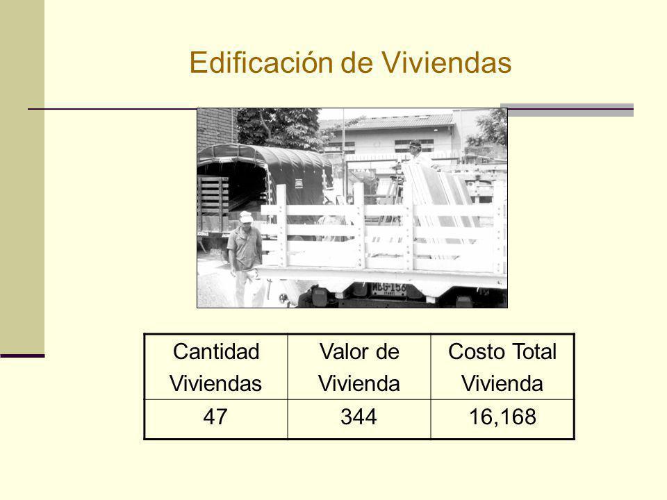 Edificación de Viviendas Cantidad Viviendas Valor de Vivienda Costo Total Vivienda 4734416,168