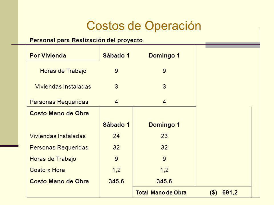 Costos de Operación Personal para Realización del proyecto Por ViviendaSábado 1Domingo 1 Horas de Trabajo99 Viviendas Instaladas33 Personas Requeridas